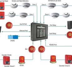 Fantastic Fire Alarm Control Panel On Cl B Fire Alarm Wiring Basic Wiring Cloud Oideiuggs Outletorg
